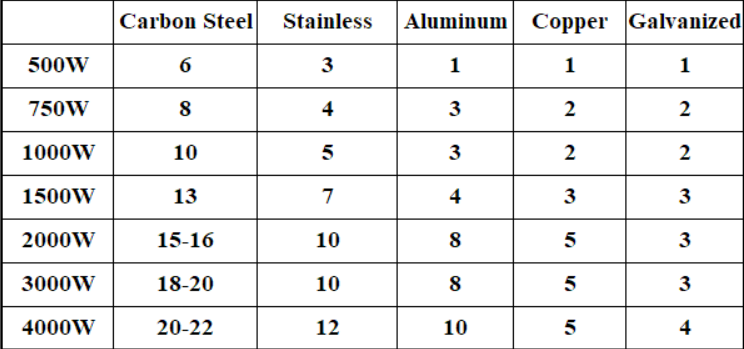 Cnc Plasma Cutter Suppliers China